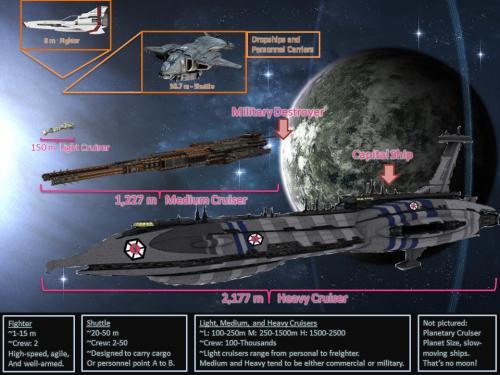Ship Chart